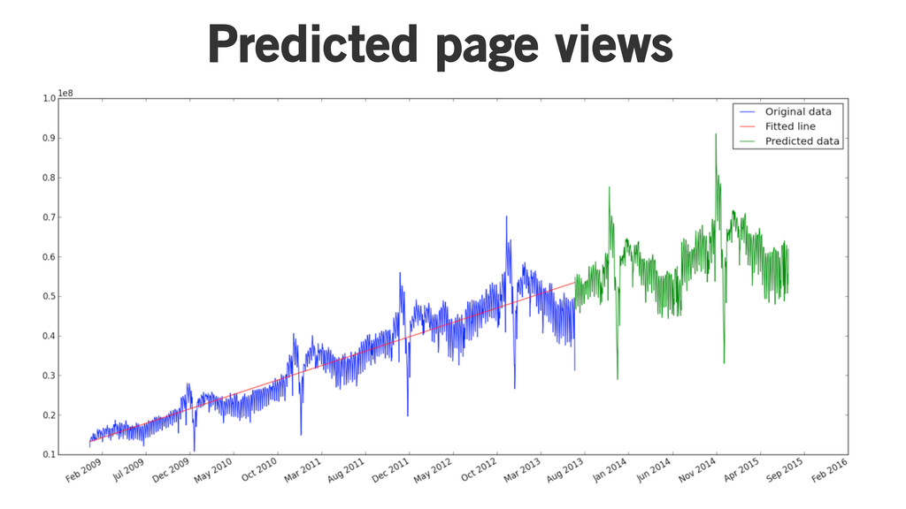 Parameters are cool! Predicted page views