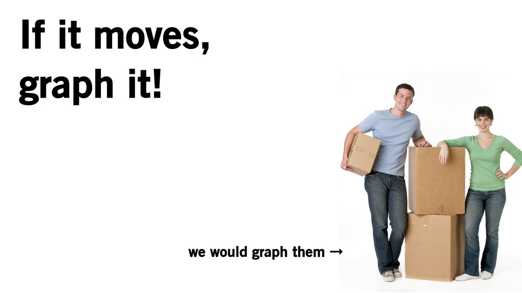 If it moves, graph it! we would graph them ➞