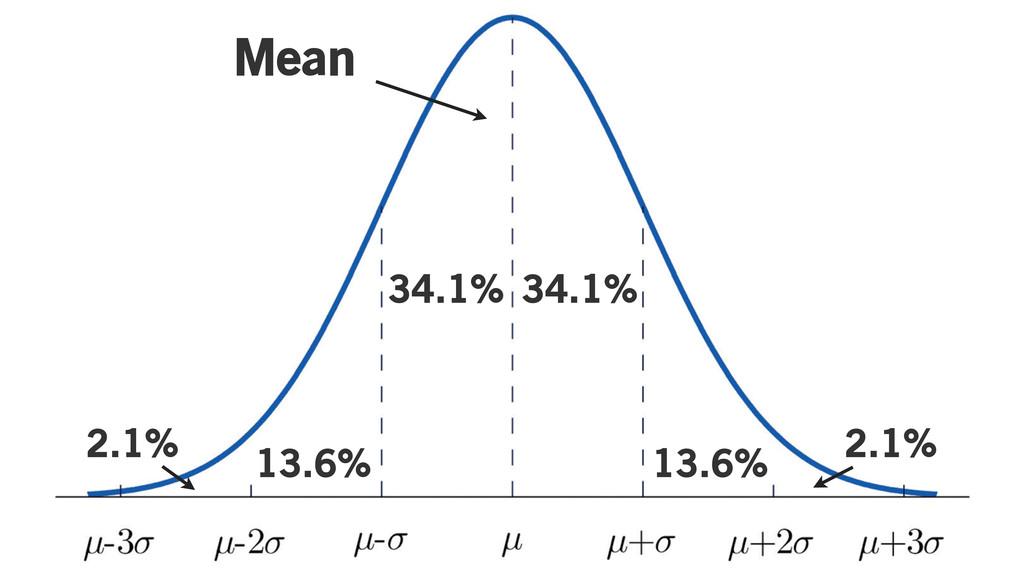 Mean 34.1% 34.1% 13.6% 13.6% 2.1% 2.1%