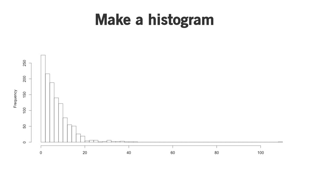 Make a histogram