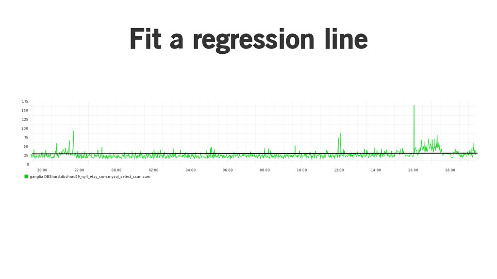 Fit a regression line