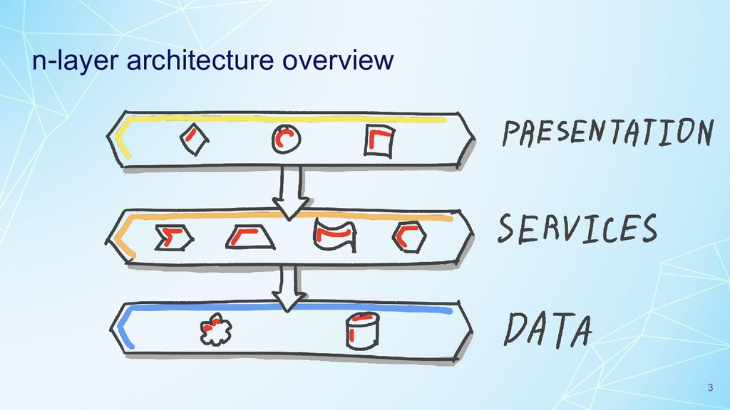 n-layer architecture overview 3