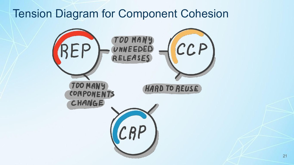 Tension Diagram for Component Cohesion 21