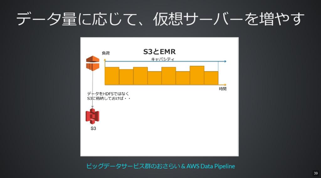 データ量に応じて、仮想サーバーを増やす ビッグデータサービス群のおさらい & AWS Data...