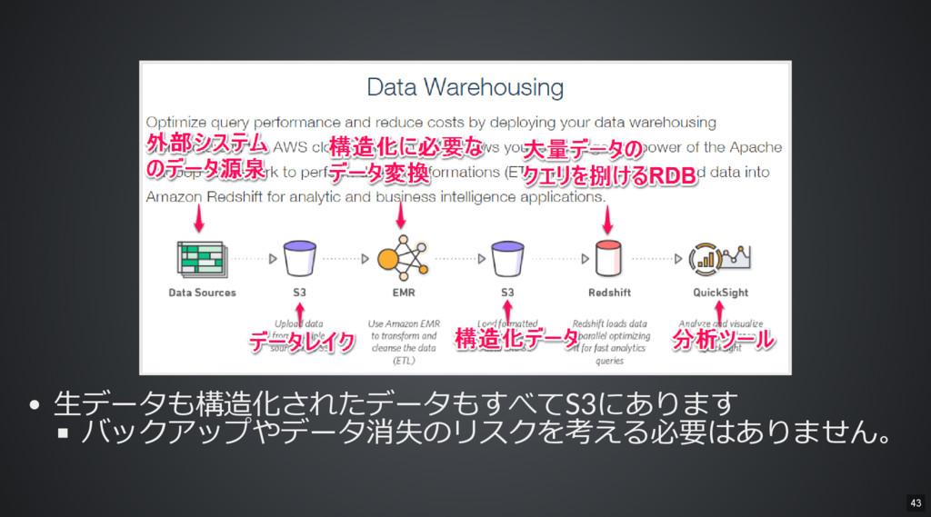 生データも構造化されたデータもすべてS3にあります バックアップやデータ消失のリスクを考える必...