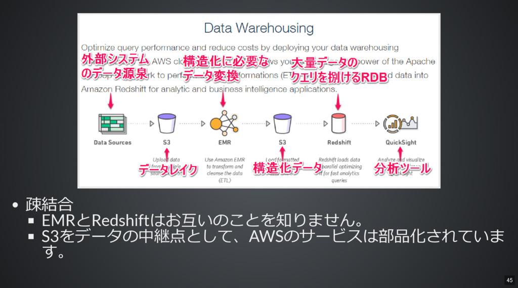 疎結合 EMRとRedshiftはお互いのことを知りません。 S3をデータの中継点として、AW...