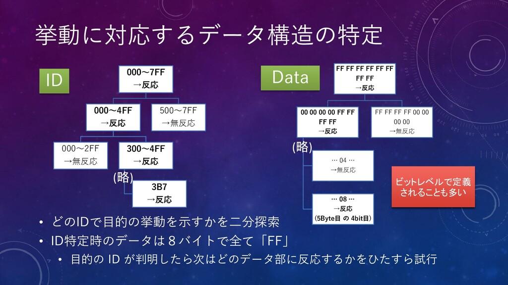 挙動に対応するデータ構造の特定 000~7FF →反応 000~4FF →反応 000~2FF...