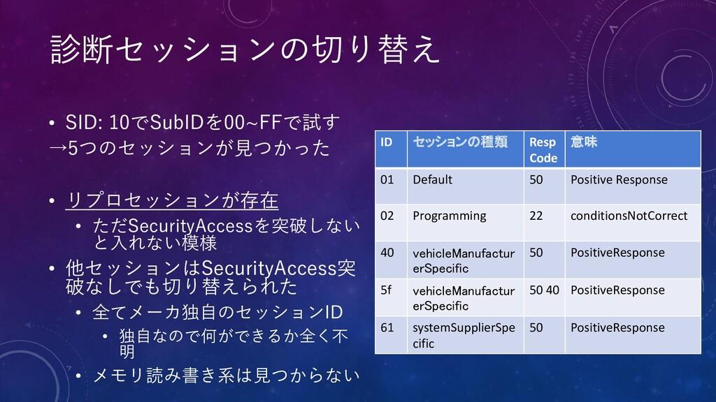 • SID: 10でSubIDを00~FFで試す →5つのセッションが見つかった • リプロセ...