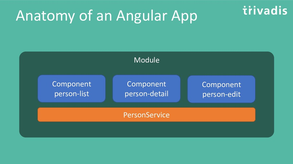 Anatomy of an Angular App Module Component pers...