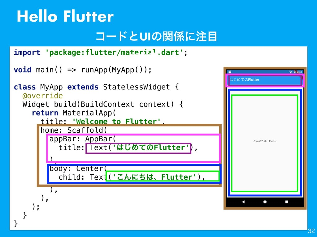 Hello Flutter import 'package:flutter/material....