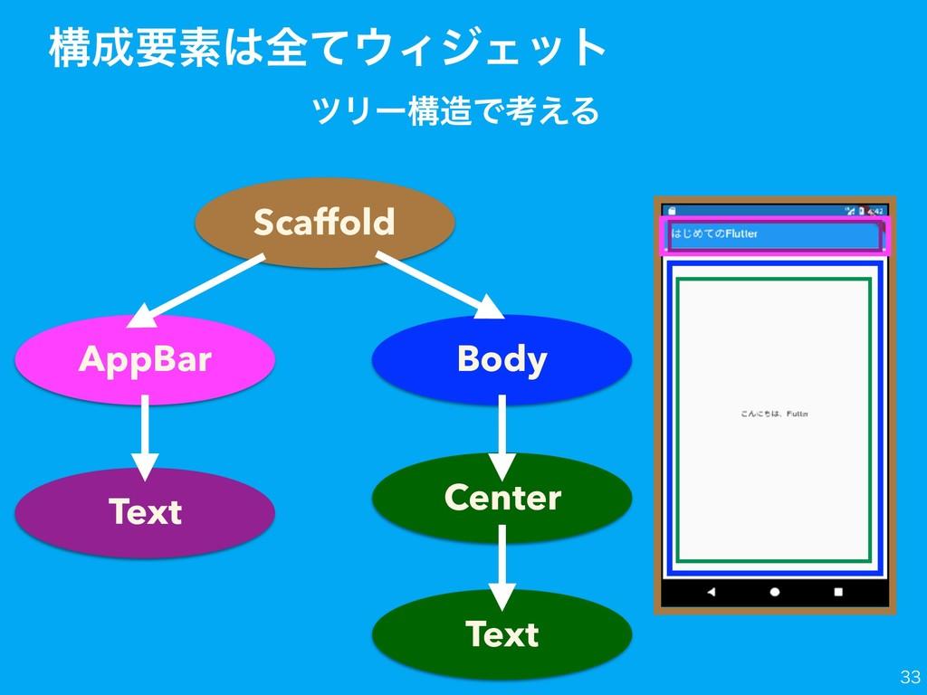 ߏཁૉશͯΟδΣοτ πϦʔߏͰߟ͑Δ Text AppBar  Body Scaf...