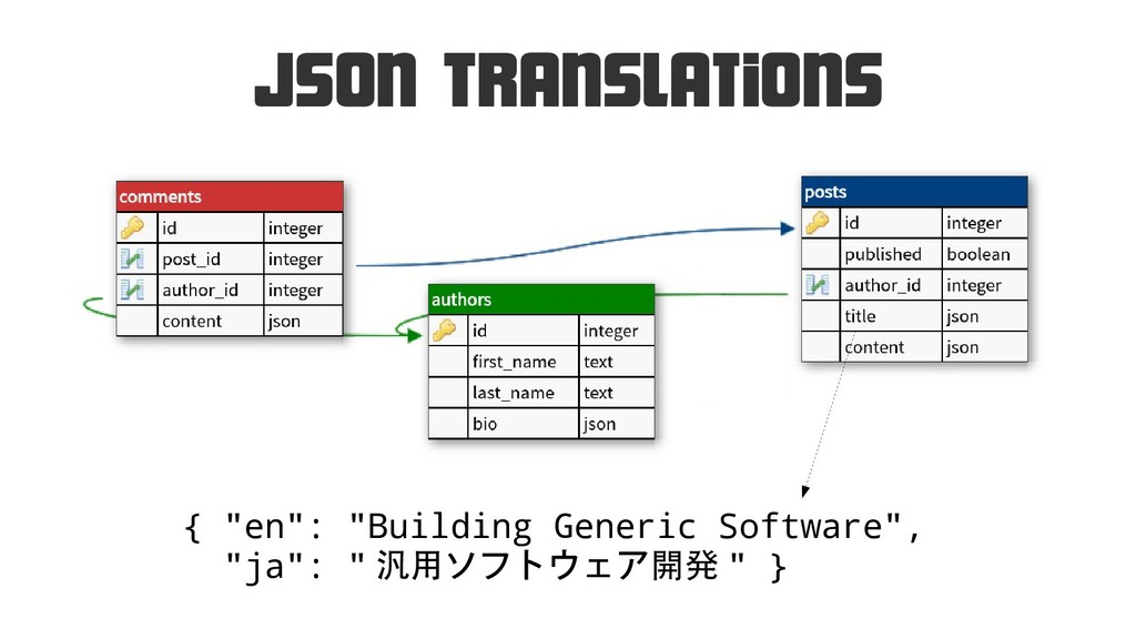 "Json Translations { ""en"": ""Building Generic Sof..."