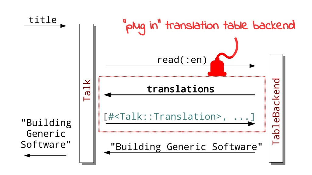 Talk read(:en) translations TableBackend [#<Tal...
