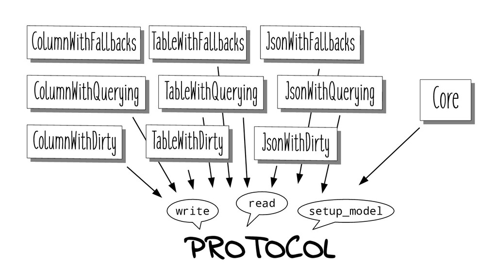 Core Core PROTOCOL read write setup_model