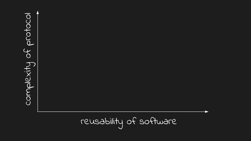 complexity of protocol reusability of software