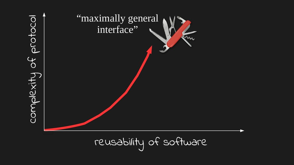 complexity of protocol reusability of software ...