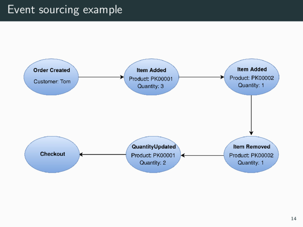 Event sourcing example 14