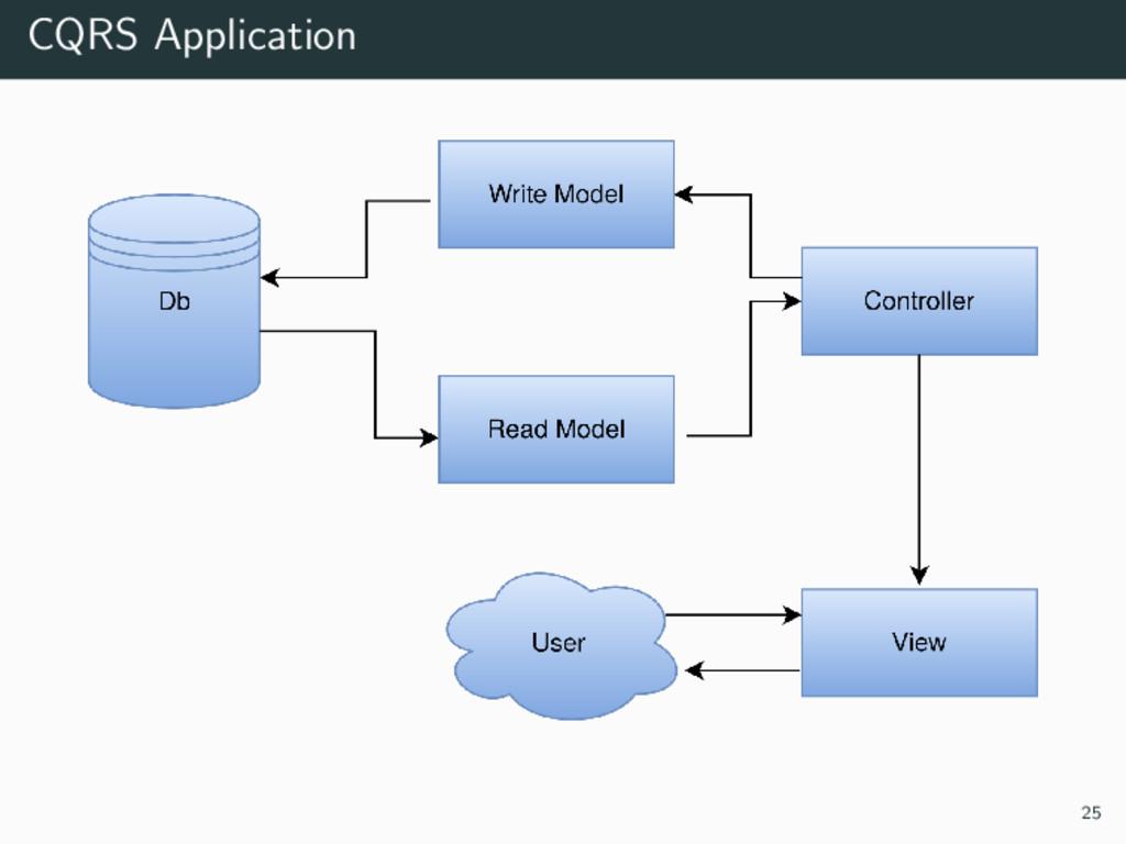 CQRS Application 25