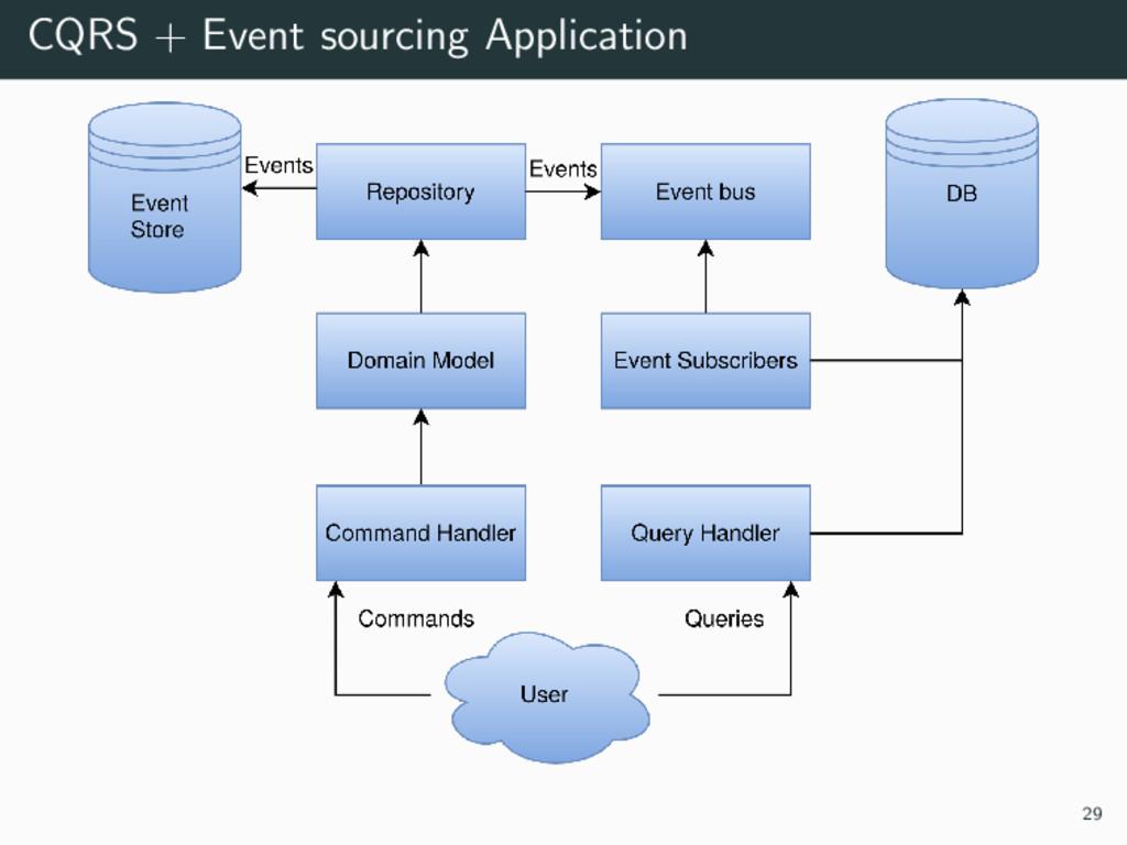 CQRS + Event sourcing Application 29