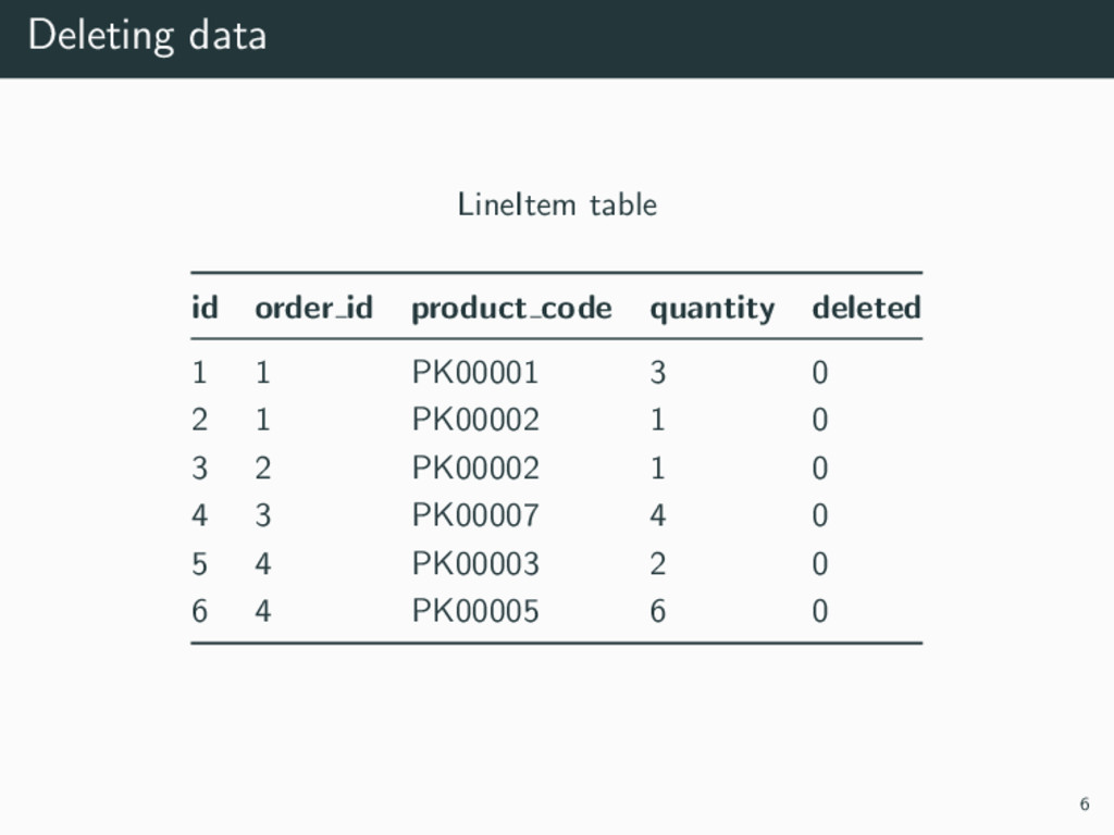Deleting data LineItem table id order id produc...