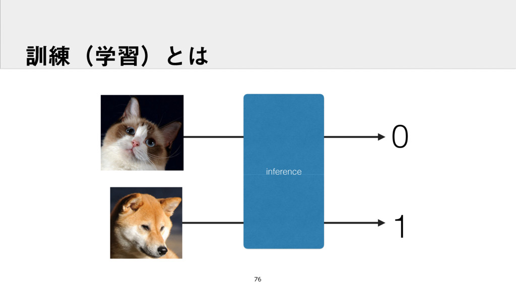 ܇࿅ʢֶशʣͱ inference 0 1