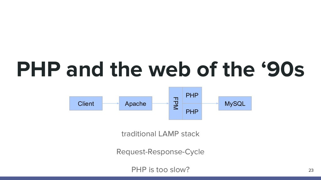 PHP and the web of the '90s traditional LAMP st...