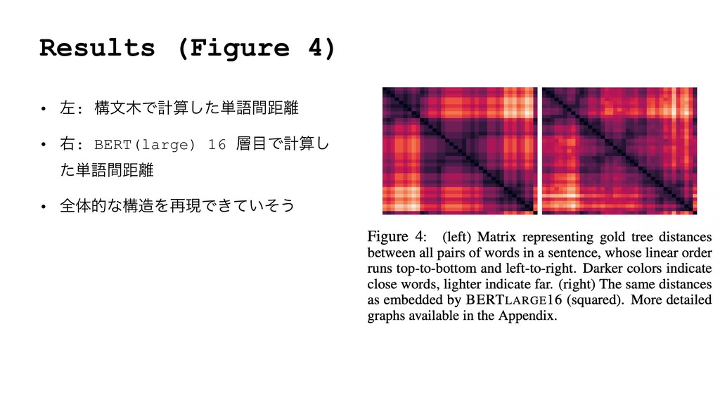 Results (Figure 4) • ࠨ: ߏจͰܭͨ͠୯ޠؒڑ • ӈ: BERT...