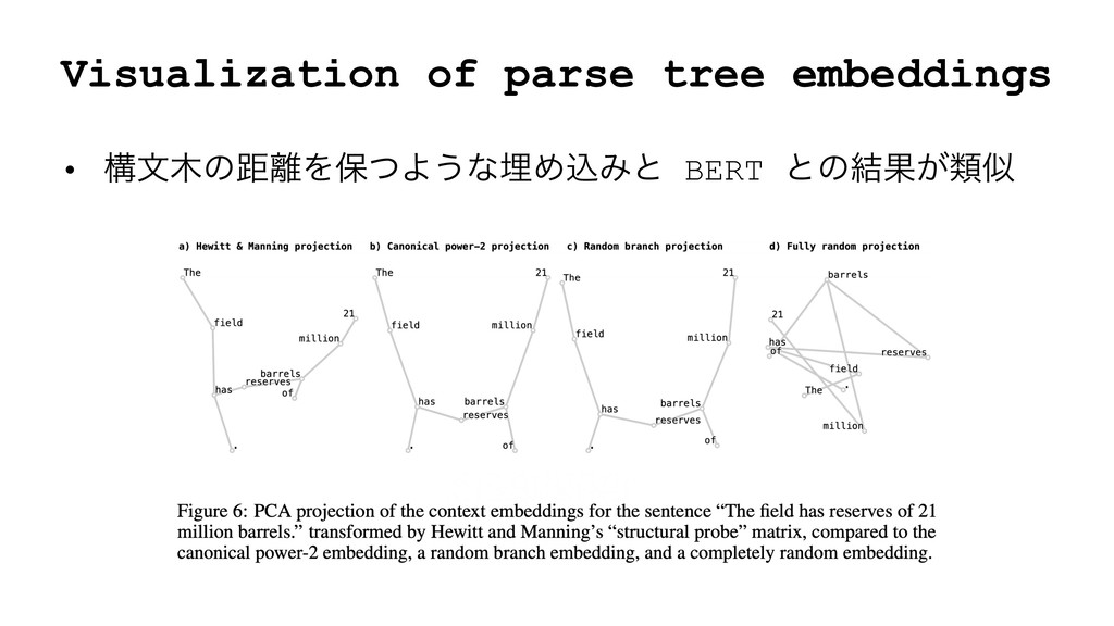 Visualization of parse tree embeddings • ߏจͷڑ...