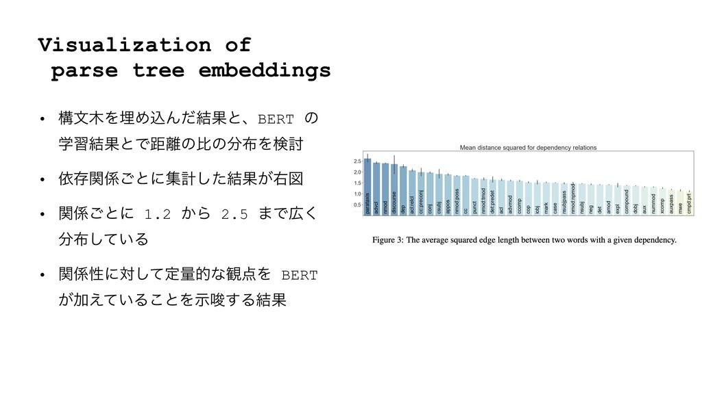 Visualization of parse tree embeddings • ߏจΛຒΊ...
