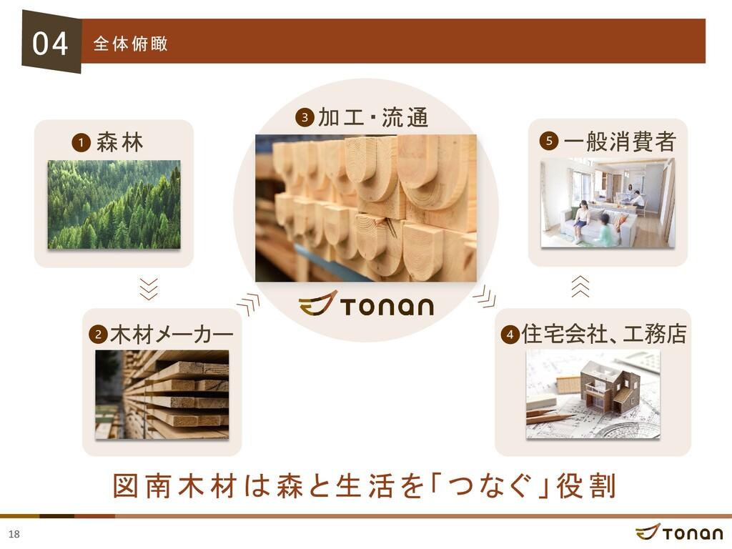 18 04 全体俯瞰 図南木材 は 森 と 生活を 「 つなぐ 」 役割 木材メーカー 住宅会...