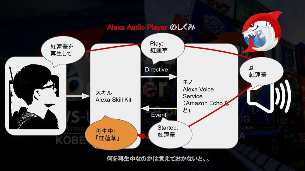 Alexa Audio Player のしくみ スキル Alexa Skill Kit モノ...