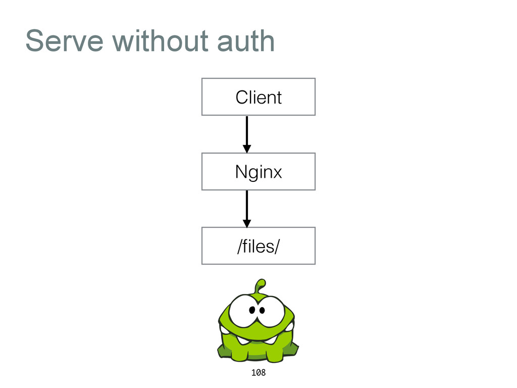 Serve without auth 108 Client Nginx /files/