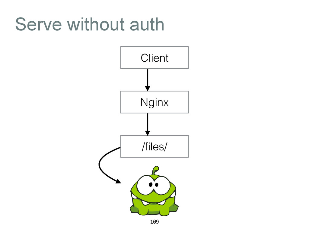 Serve without auth 109 Client Nginx /files/