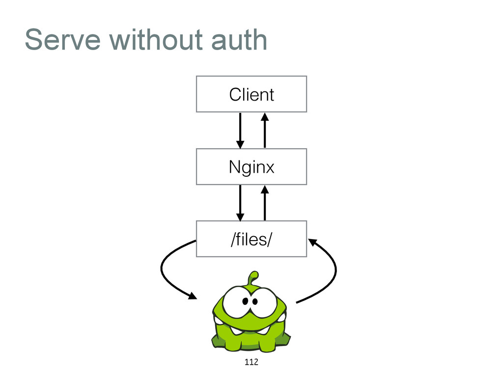 Serve without auth 112 Client Nginx /files/