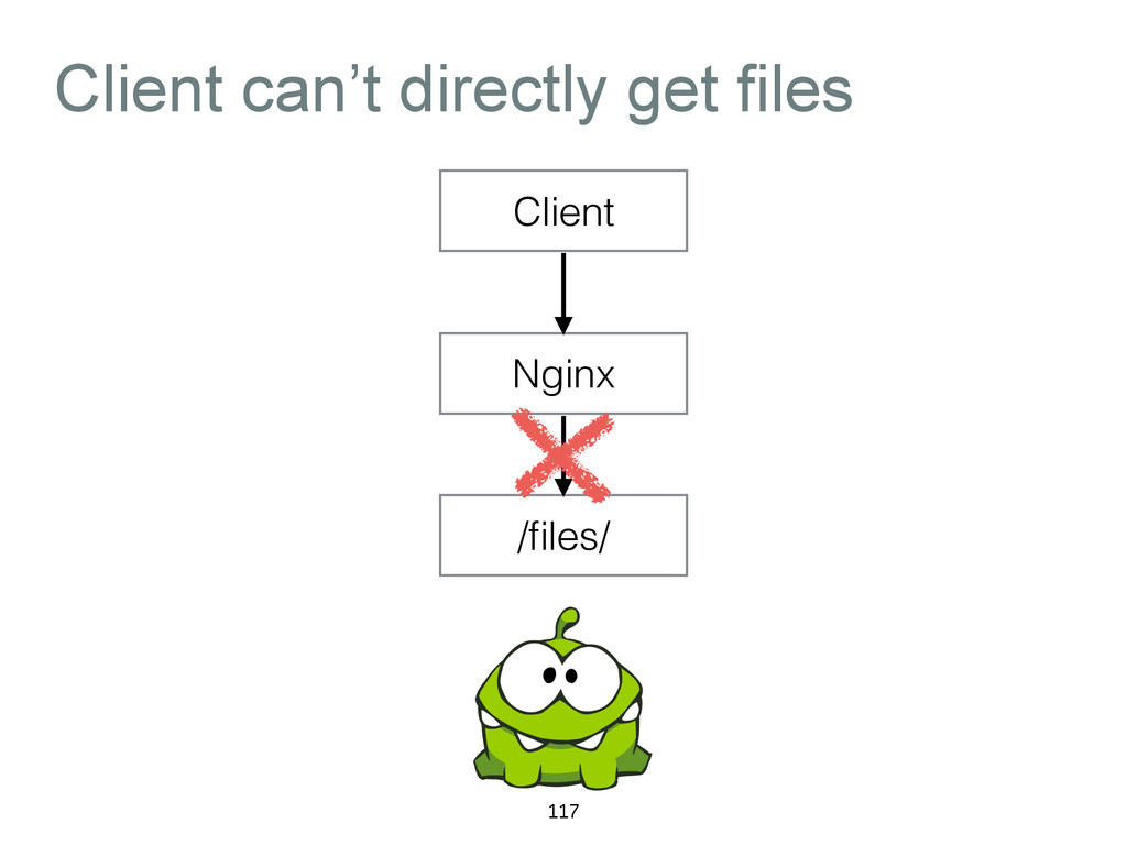 Client can't directly get files 117 Client Ngin...