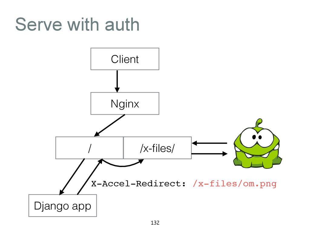 Serve with auth Client / /x-files/ Django app Ng...