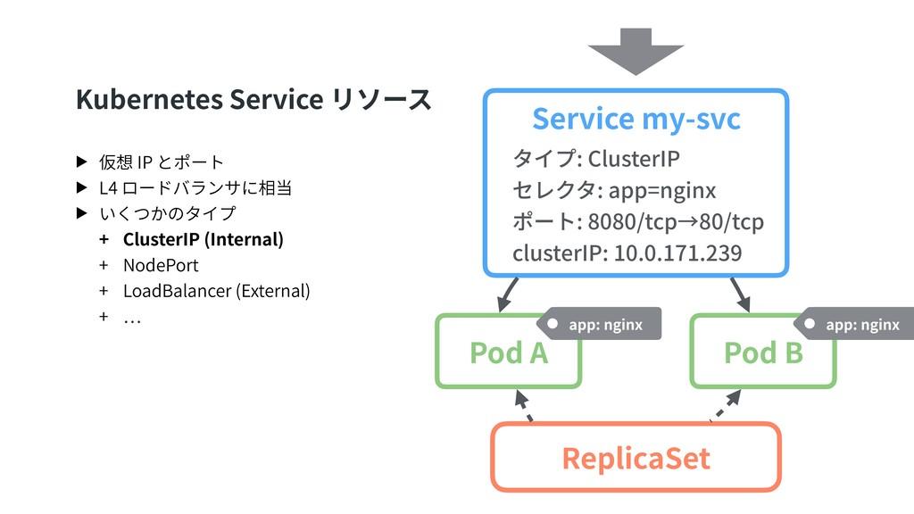 Kubernetes Service リソース ▶ 仮想 IP とポート ▶ L4 ロードバラ...