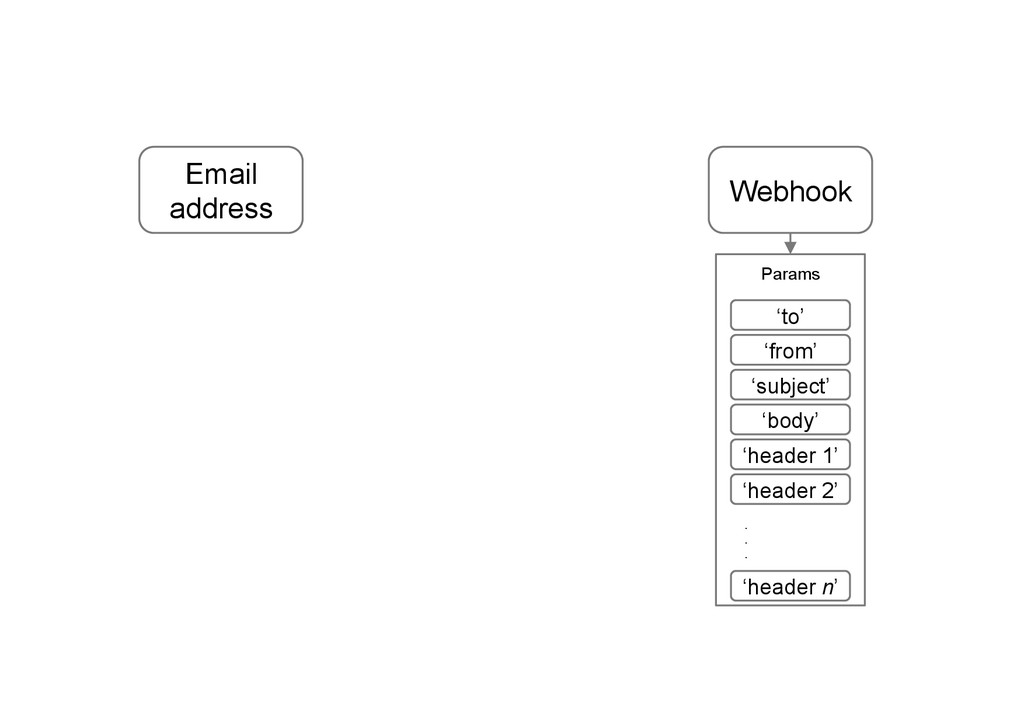 Webhook Email address 'header n' 'to' 'from' 's...