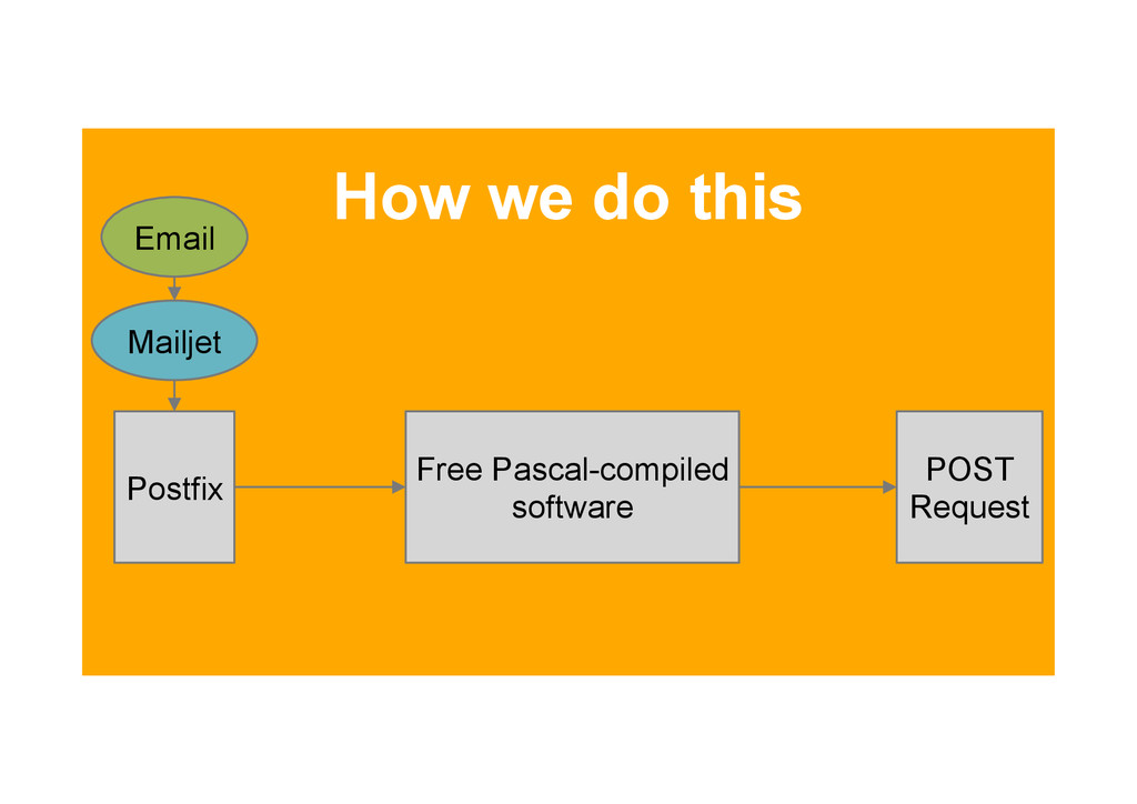 How we do this Postfix Free Pascal-compiled sof...