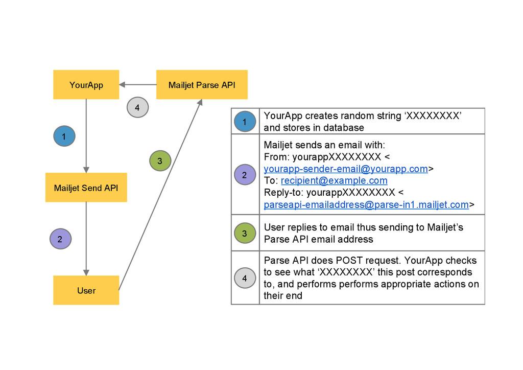 YourApp Mailjet Send API User Mailjet Parse API...