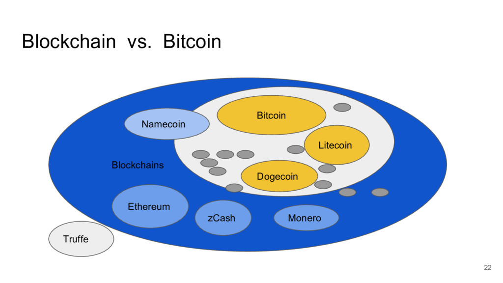 Blockchain vs. Bitcoin Blockchains Bitcoin Ethe...