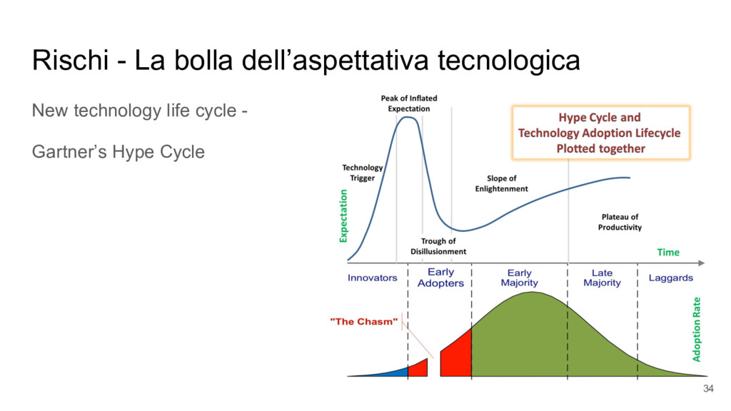 Rischi - La bolla dell'aspettativa tecnologica ...
