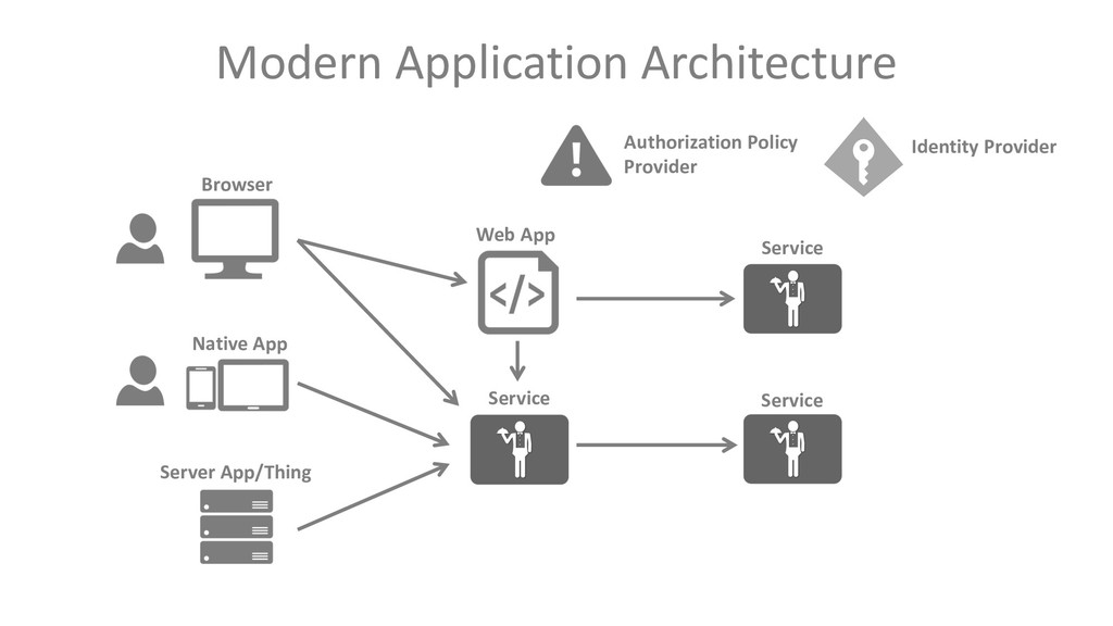 Modern Application Architecture Browser Native ...