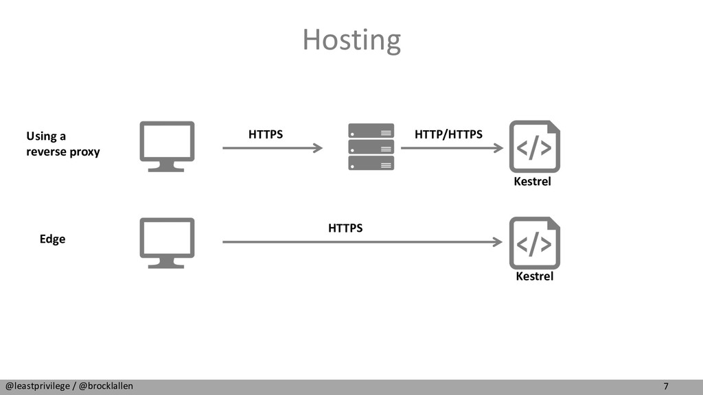 7 @leastprivilege / @brocklallen Hosting HTTPS ...