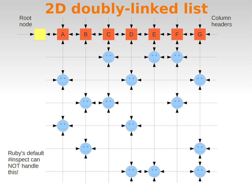 A B C D E F G 2D doubly-linked list Column head...