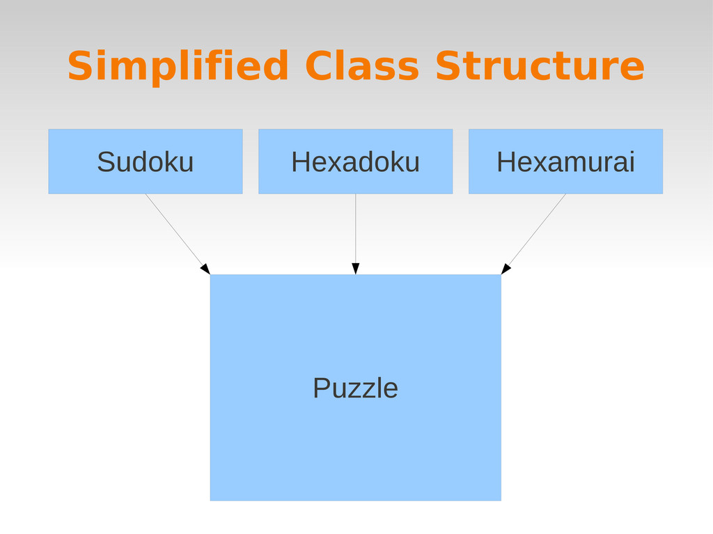 Simplified Class Structure Sudoku Hexadoku Hexa...