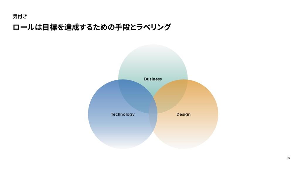22 気付き ロールは⽬標を達成するための⼿段とラベリング Business Design T...