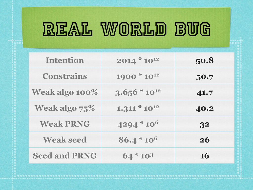 Real world bug Intention 2014 * 1012 50.8 Const...