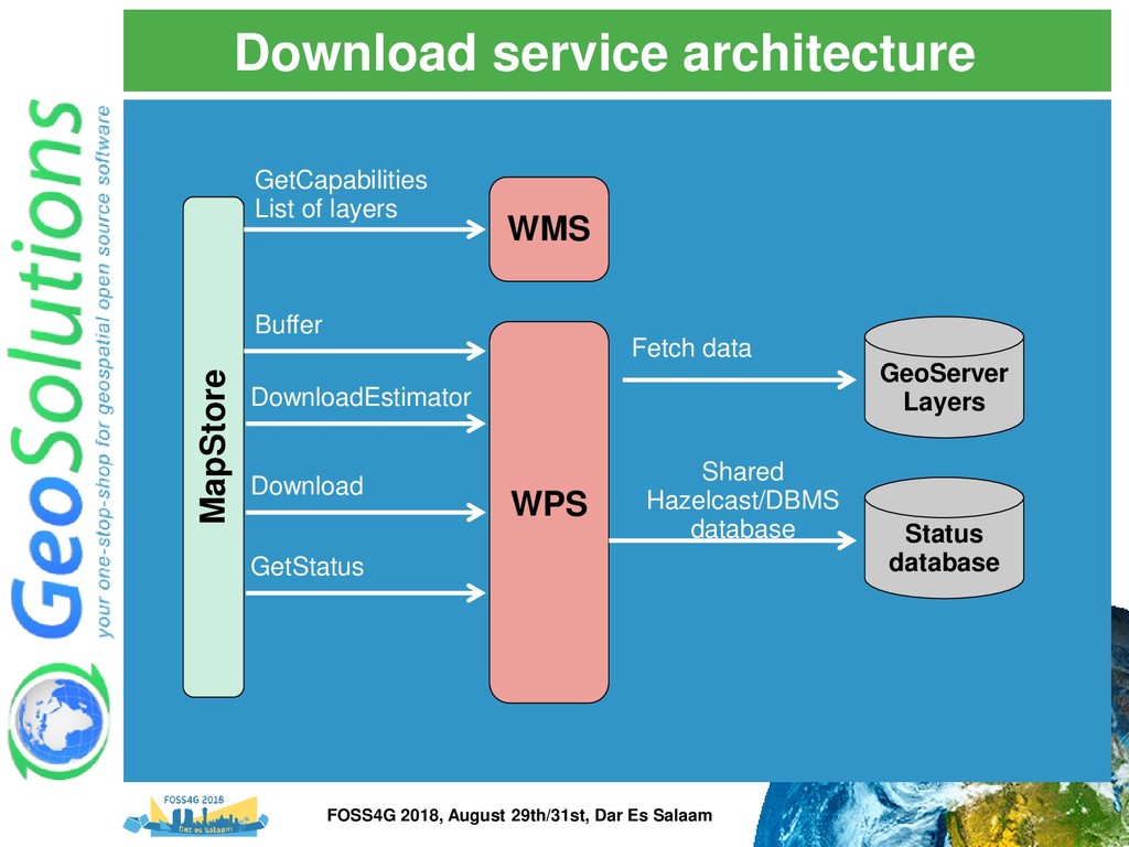 Download service architecture WPS GeoServer Lay...