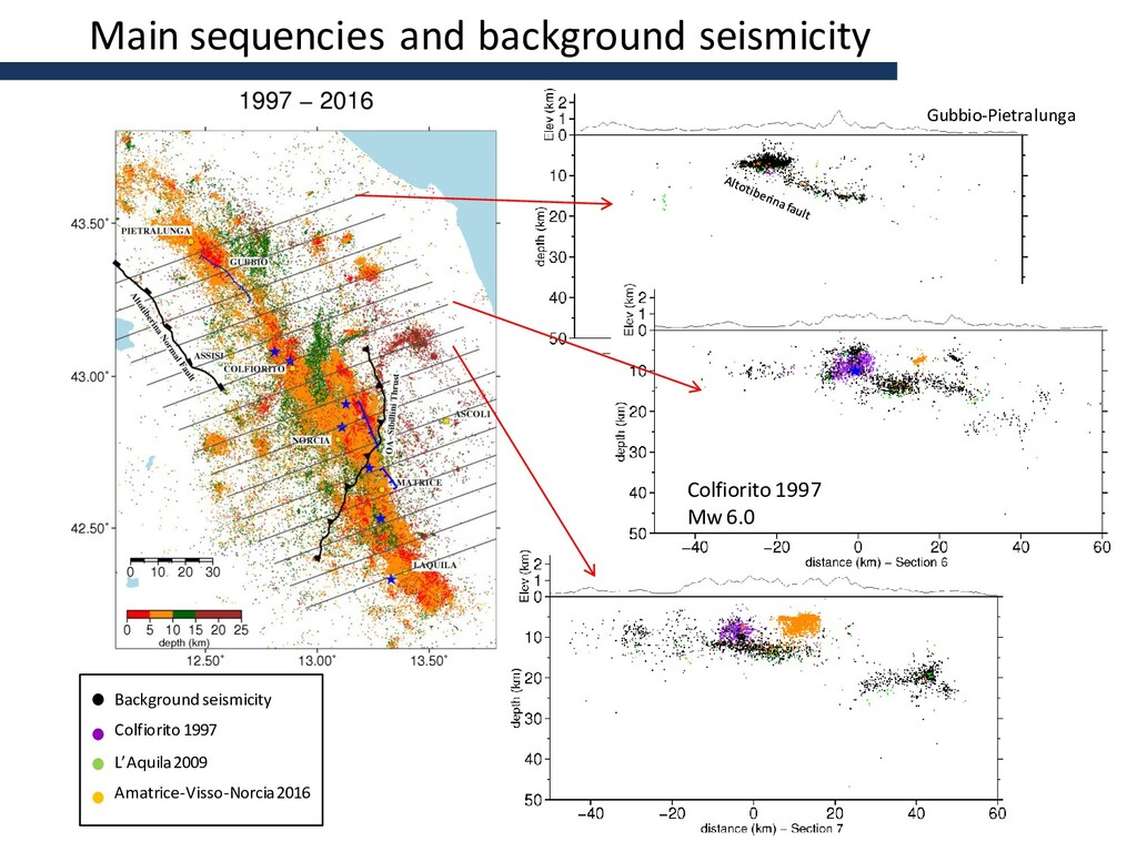 Main sequencies and background seismicity Colfi...